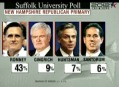 Where is Ron Paul? He is second place in the poll results...WTF?